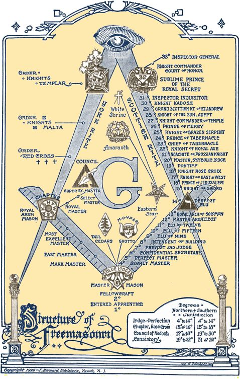 Freemasonry: The Structure of #Freemasonry.