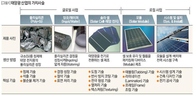 태양광 산업의 가치사슬 .:: 비즈니스 리더의 지식 매니저 - 동아비즈니스리뷰