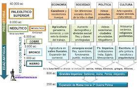 Resultado de imagen para CUADRO SINOPTICO SOBRE EL ORIGEN Y LAS TEORIAS DEL HOMBRE AMERICANO