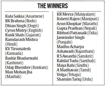 Sahitya Akademi Award Trending on #TrendsToday App #Twitter (India) Prestigious Sahitya Akademi Award for 2015 announced in 23 languages, with the winner in Bangla to be announced later #Prestigious #SahityaAkademiAward #announced #languages #winner #Bangla Get App: http://trendstoday.co/install.html