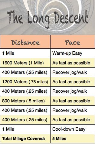 Speed training workout that's killer but awesome! Negative pyramid workout for speed. Mile to 400M