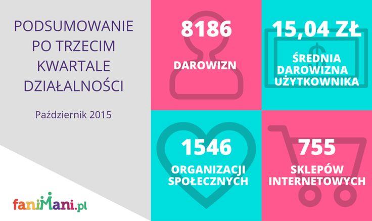 Podsumowanie po trzecim kwartale działalności Q3 2015