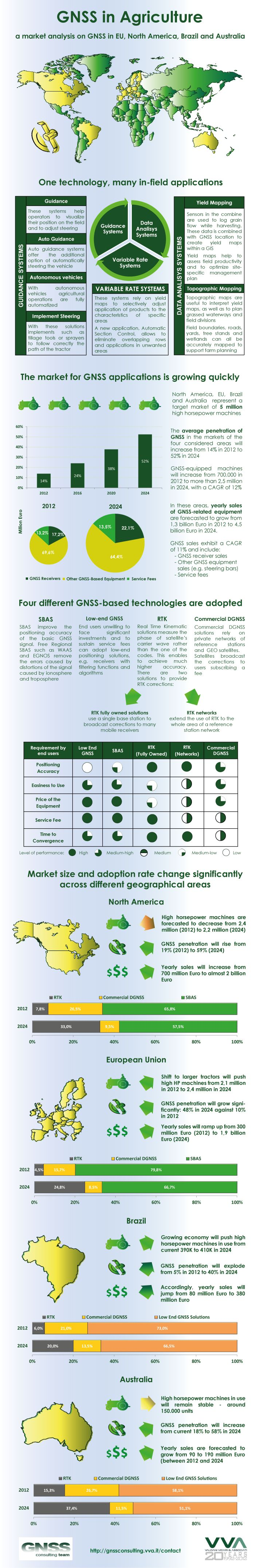 infographic about GNSS in agriculture market analysis, nov. 2012.