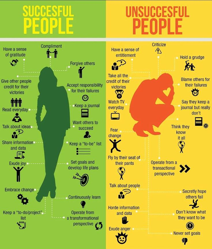 Graphic comparing successful people to unsuccessful people