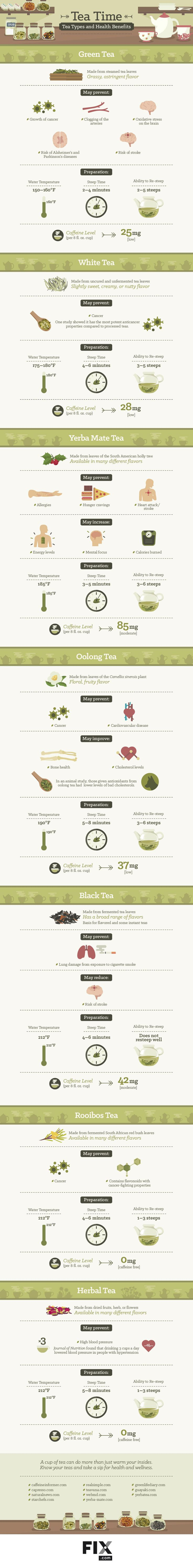 Tea Time Types of Tea and Their Health Benefits #infographic ~ Visualistan