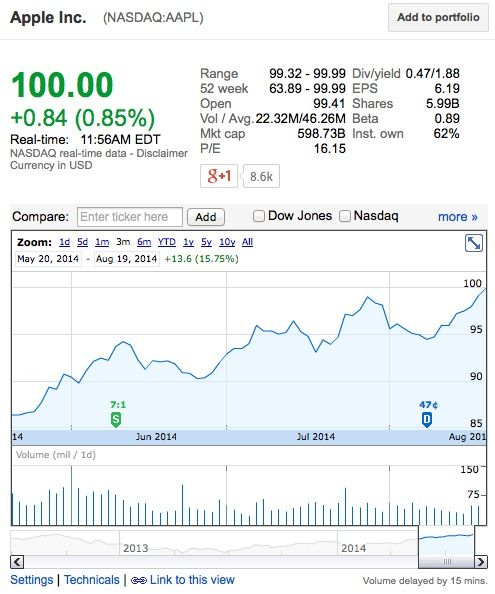 Apple's Share Price Hits $100 for the First Time Since June Stock Split - http://www.aivanet.com/2014/08/apples-share-price-hits-100-for-the-first-time-since-june-stock-split/
