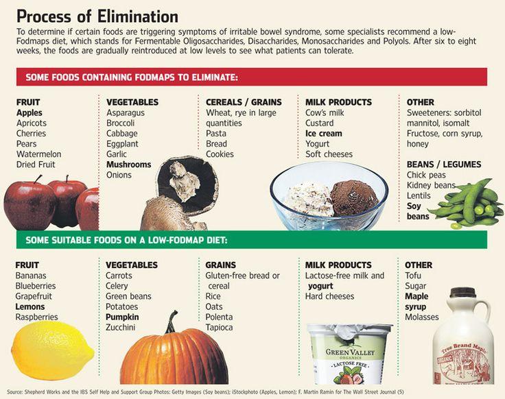 IBS future consideration