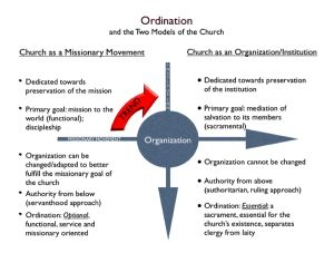 *Two Models of Ordination* from the post: Why the General Conference of Seventh-day Adventists Shouldn't Dictate Ordination Policy