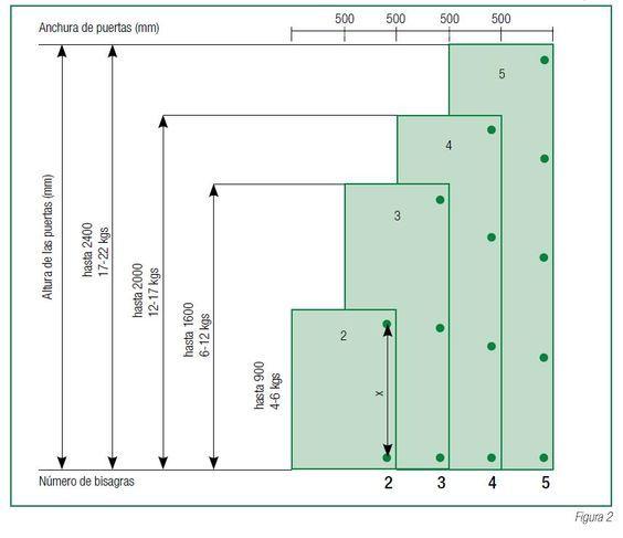 Número de bisagras para puertas de muebles.:
