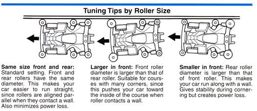 Tuning Tips by Roller Size