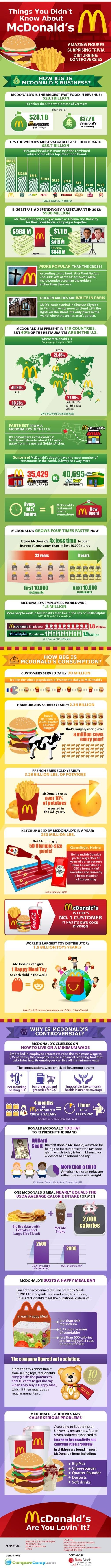Things you didn't know about #Mcdonalds