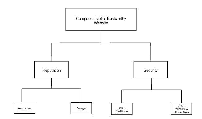How To Build A Trustworthy Website: Consciousness Business, Create Social, Trustworthi Website, Website Building, Social Media, Digital Branding, Evolyoutionari Branding, Business Success, Business Marketing