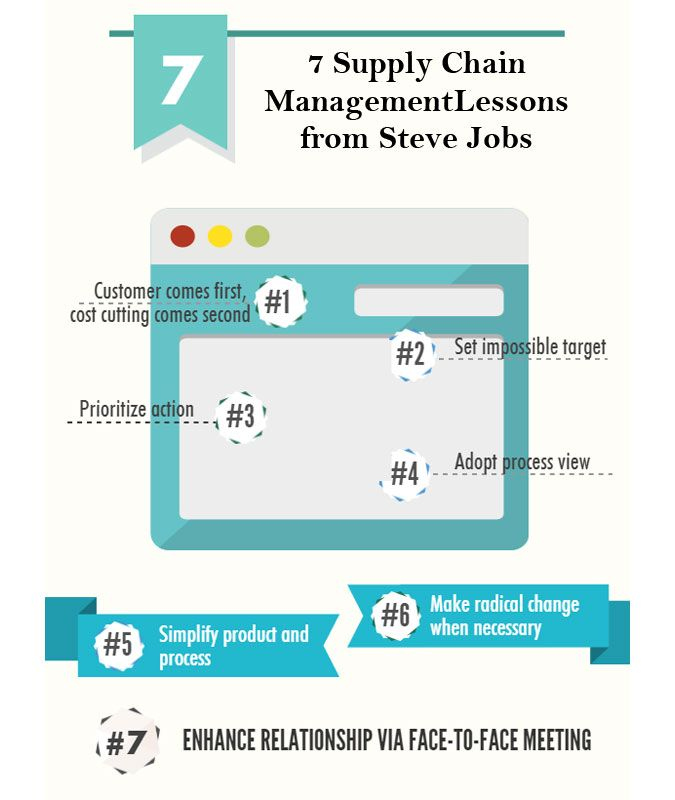 44 best Jaro Education - Office Network images on Pinterest - supply chain management job description