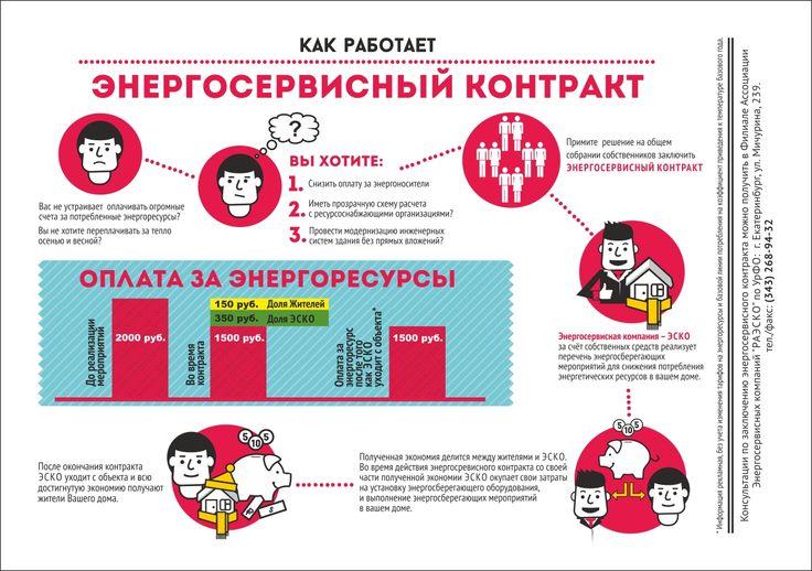 """Инфографика для Ассоциации Энергосервисных компаний """"РАЭСКО"""" по УрФО."""