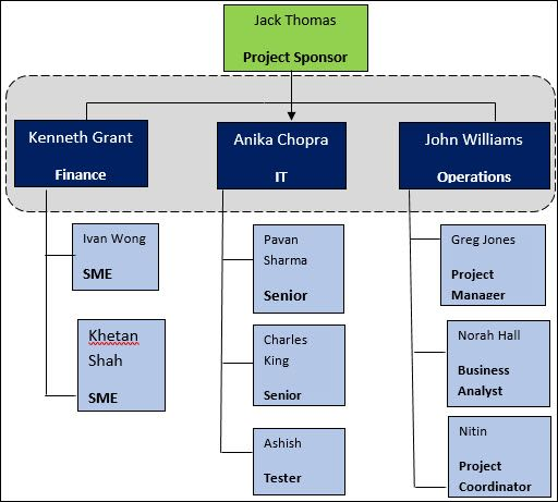 Project Team Structure What It Is And Why Is It Necessary