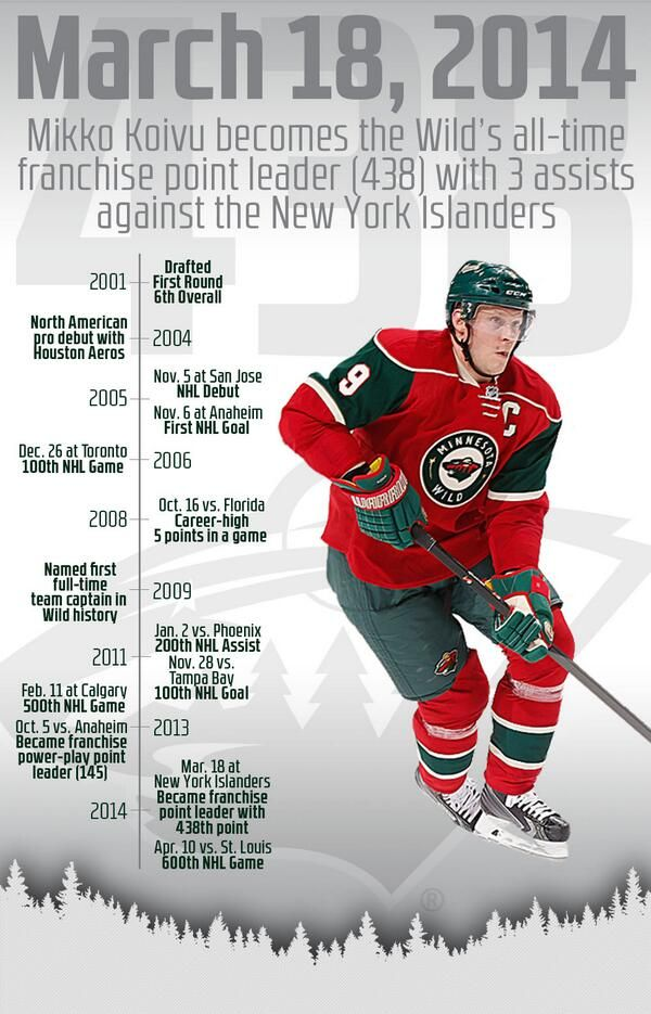Back on March 18, 2014, Mikko Koivu became the #mnwild's all-time franchise point leader (438) with 3 assists against the Islanders.