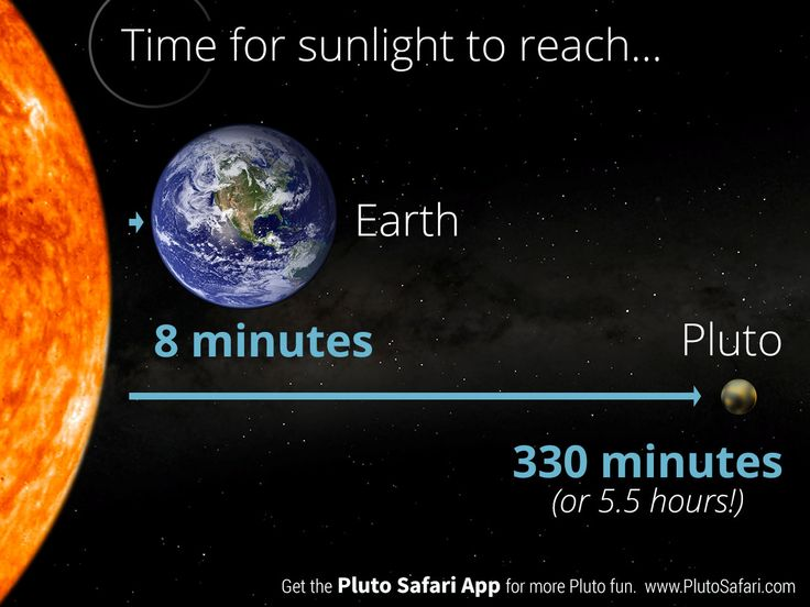 How long does it take for sunlight to reach Pluto?