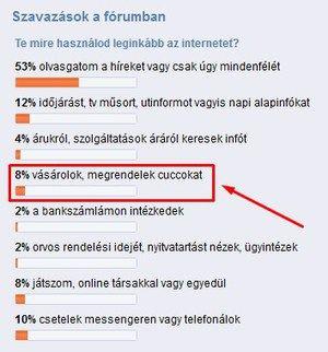 8%-a a fórum szavazóknak szeret interneten keresztül vásárolni ( aminek a száma  egyébként növekszik is hazánkban ! ) pl. #Dell #laptopot  vagy #Asus okostelefont.
