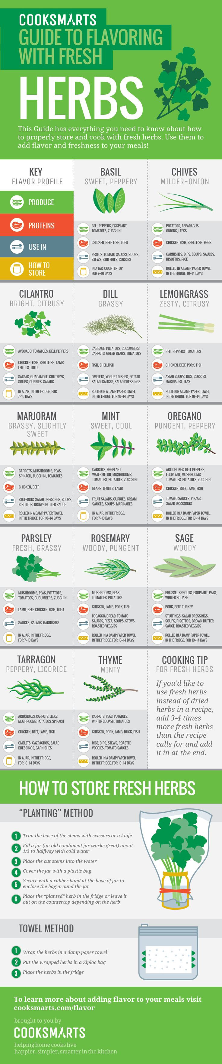 How to properly store and cook with fresh herbs via @Cook Smarts #herbs #flavor