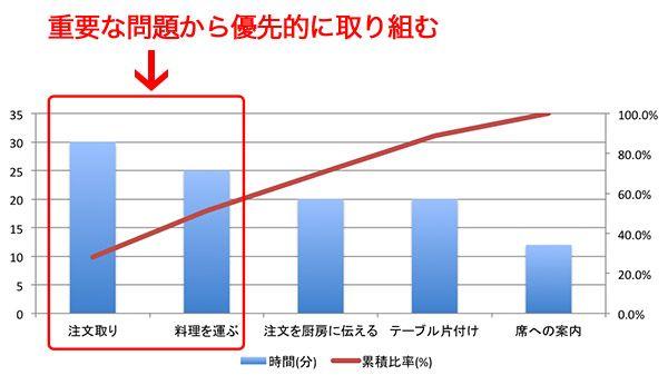 パレート図 http://www.free-pos.jp/kenbaiki/blog/salesup/food-shop-operation/