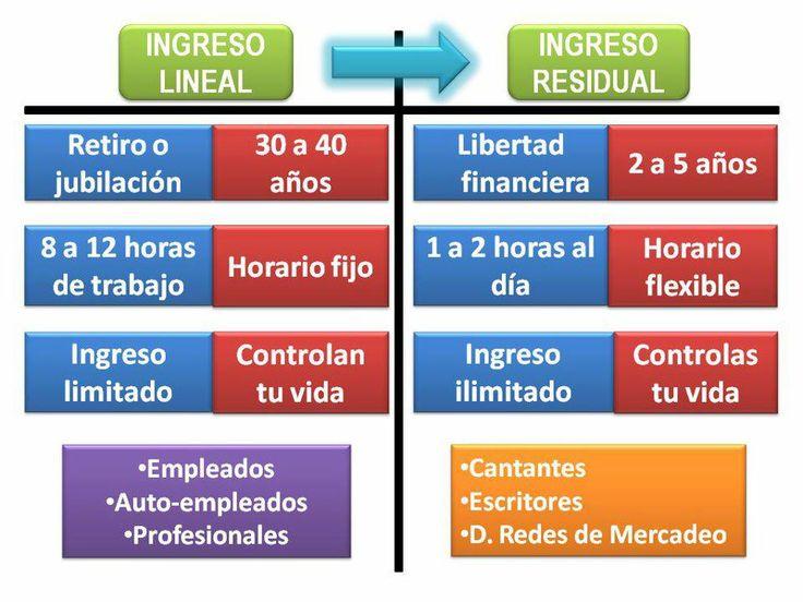 INGRESO LINEAL(ACTIVO)  VS  INGRESO RESIDUAL(PASIVO)