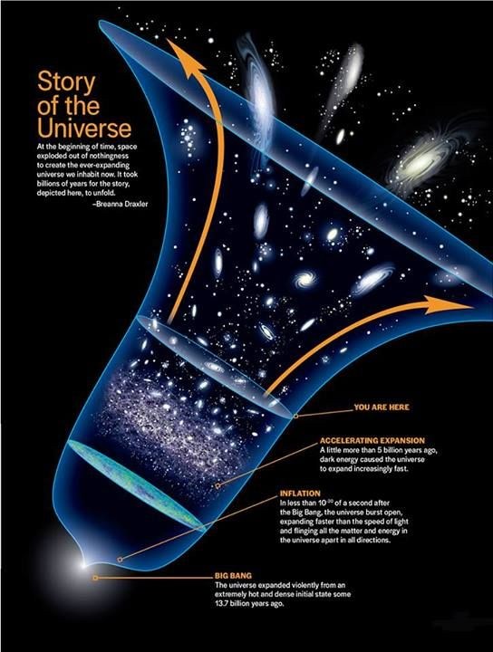 a look at the popular big bang theory on the creation of the universe The big bang theory postulates that everything in existence resulted from a single event that launched the creation of the entire universe universe begins to look.