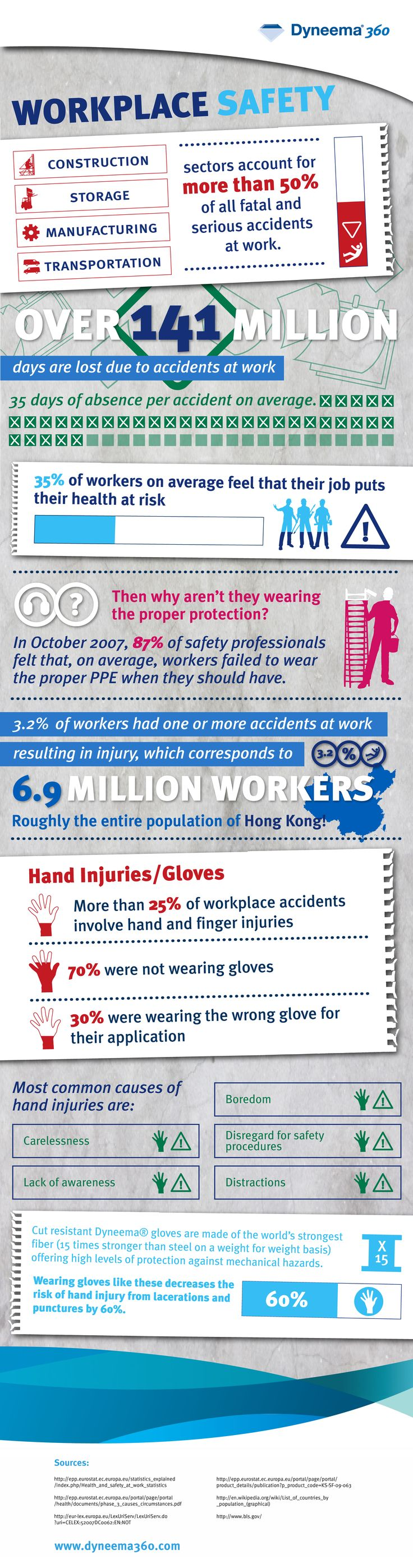 The workplace is where we spend the majority of our time so being in a healthy and safe environment is critical.  When injuries occur, it not only imp