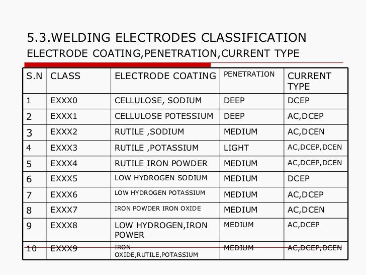 5.3.WELDING ELECTRODES CLASSIFICATION ELECTRODE   COATING,PENETRATION,CURRENT   TYPE AC,DCEP,DCEN MEDIUM IRON OXIDE,RUTILE...