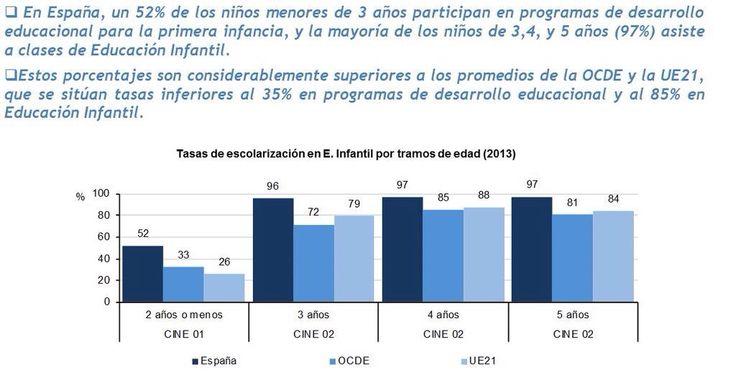 Porcentaje escolarizacion infantil 2015