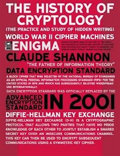 History Of Cryptology Poster