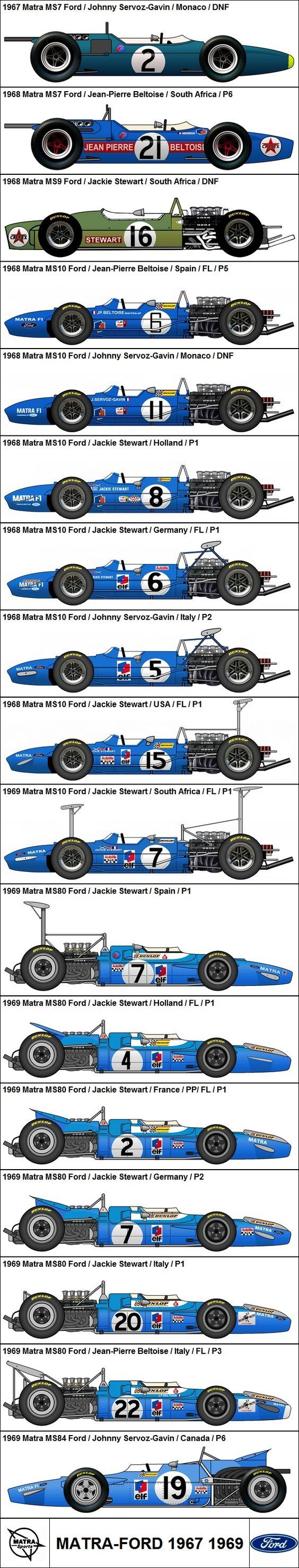 Formula One Grand Prix Matra-Ford 1967-1969: