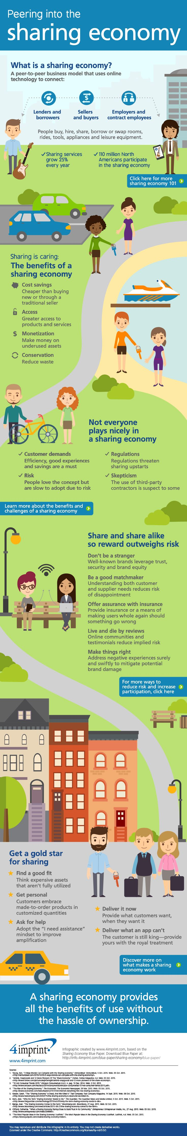 This infographic defines the sharing economy, outlines its benefits and challenges, and offers tips for finding success with this type of business model.