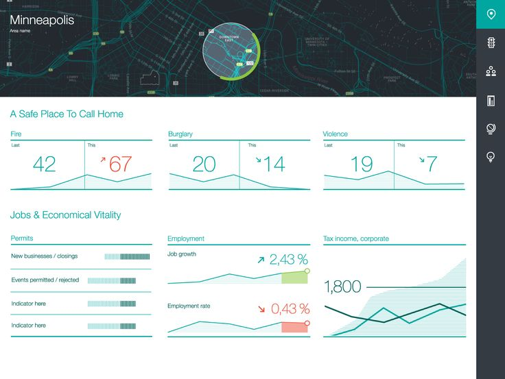 Government Statistics data dashboard by Smarter Cities