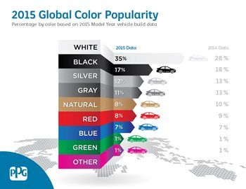 What's the most popular car color on the planet? #Automotive