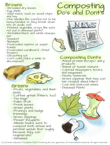 Composting Do's and Dont's Chart  Composting benefits: Enriches soils, Helps cleanup contaminated soils, Helps prevent pollution and Offers economic benefits