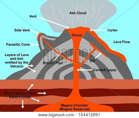 volcano cross section including all parts magma chamber