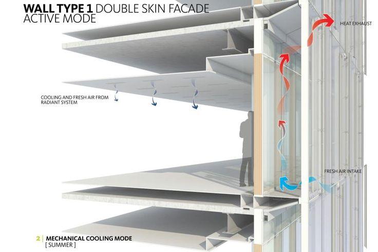 Double Skin Facade Modes