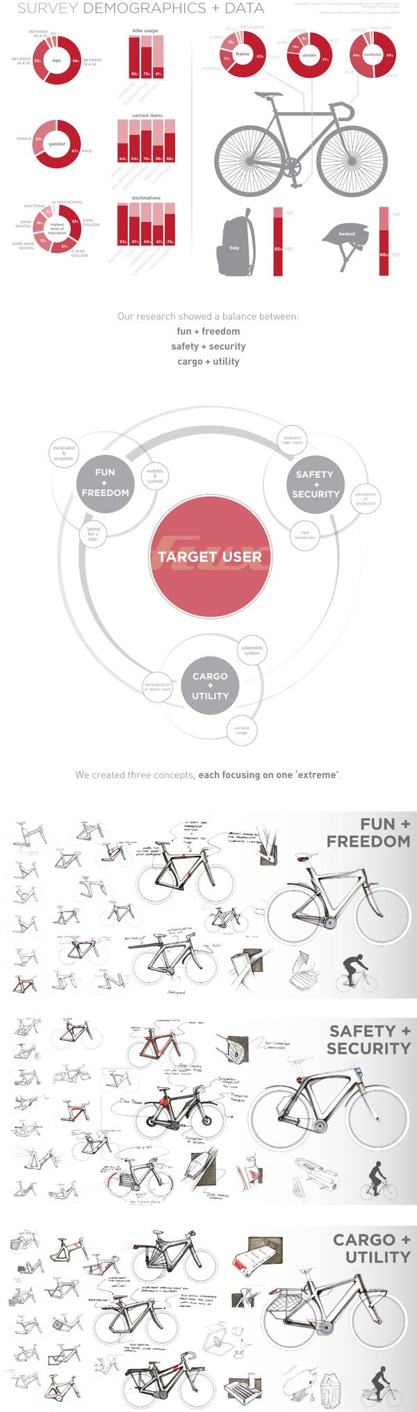 Flux: Commuter Bike by Eddie Licitra, via Behance