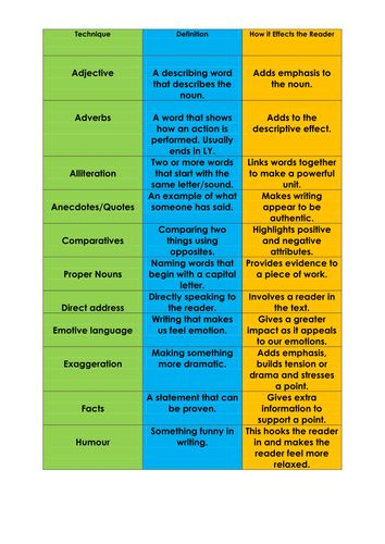 29 best GCSE English Language Resources images on Pinterest ...