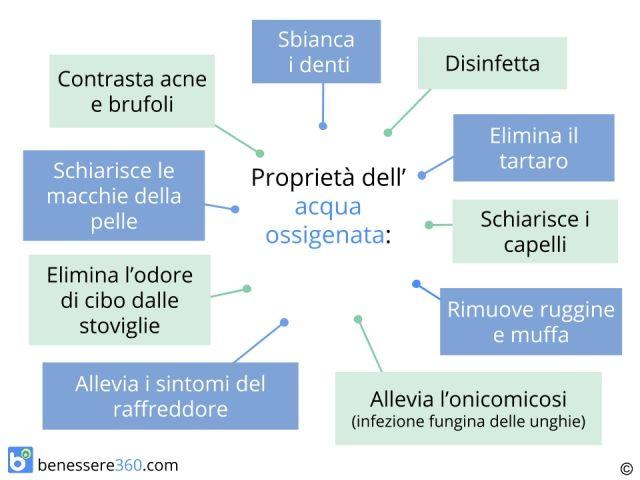 Acqua ossigenata: proprietà ed usi (ferite, brufoli, denti, capelli, ecc.)