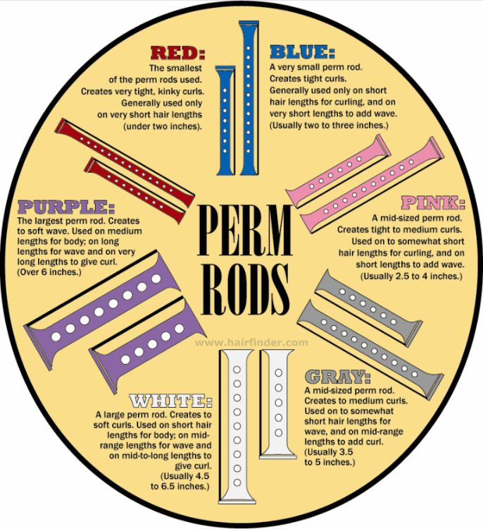 3 Reasons To Use Perm Rods on Natural Hair | Black Girl with Long Hair