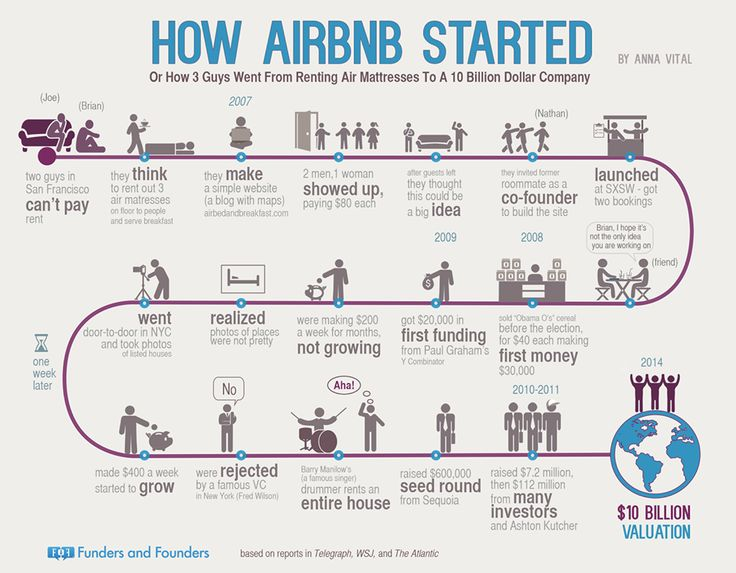 How @Airbnb started (great visual of a start-up journey) pic.twitter.com/BII7SfPRHE v @mikko_kuitunen @joiningdots @Paivi_Raty #sharingeconomy