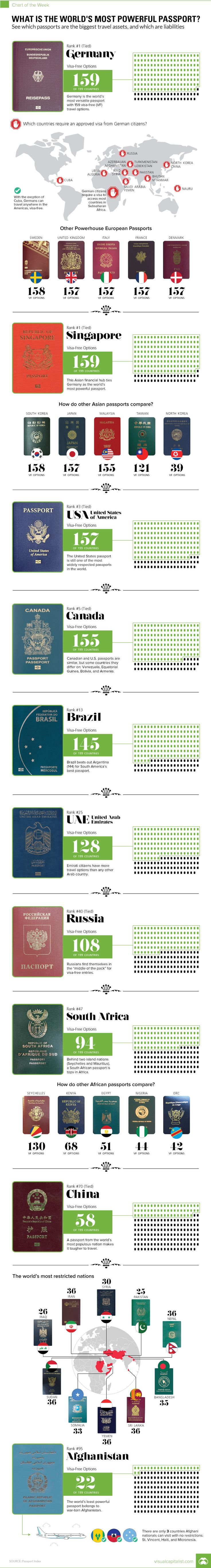 What Is The World's Most Powerful Passport? | Zero Hedge