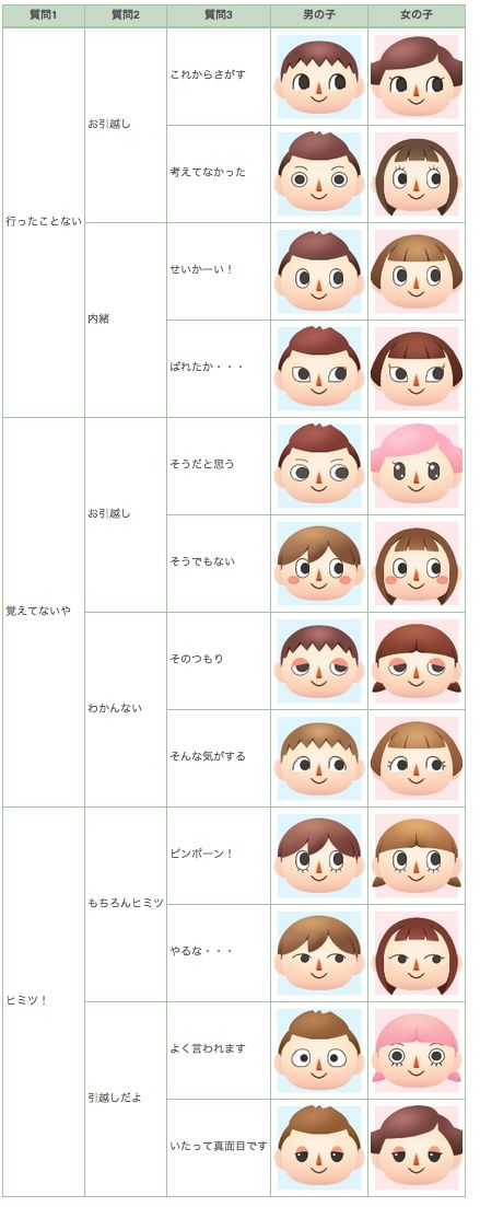 ACNL face guide Animal crossing astuce, Visage fille et