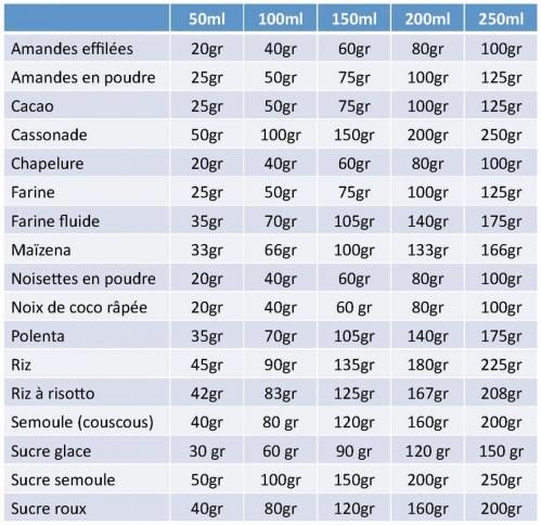 tableau conversion Une pincée = 1ml Une cuiller à café (cac) = 5ml Une cuiller à soupe (cas) = 15ml