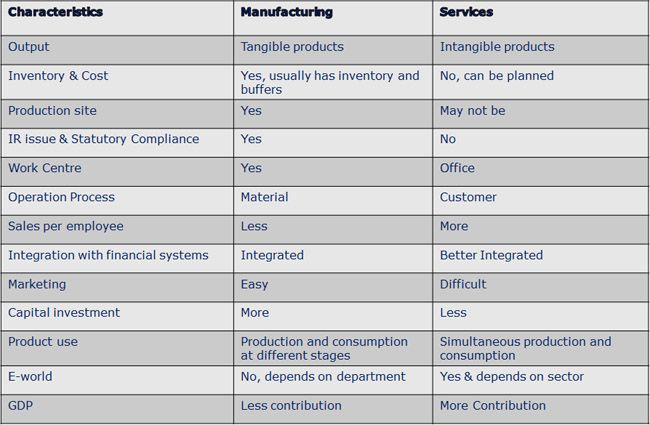 Let's dive in to World of business for exploring characteristic of business, category of business and their differences.