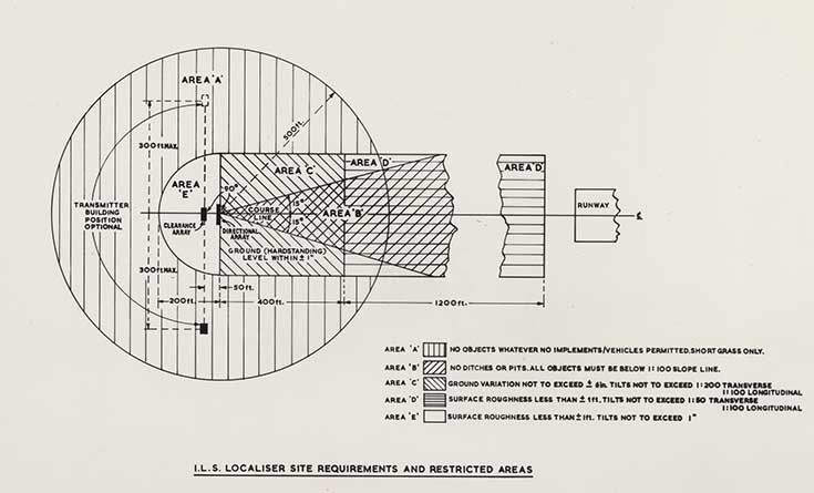 Line diagram of I.L.S. (instrument landing system) localizer site requirements and restricted areas, 1958. IET Archives NAEST 211/02/17/06 8.5263