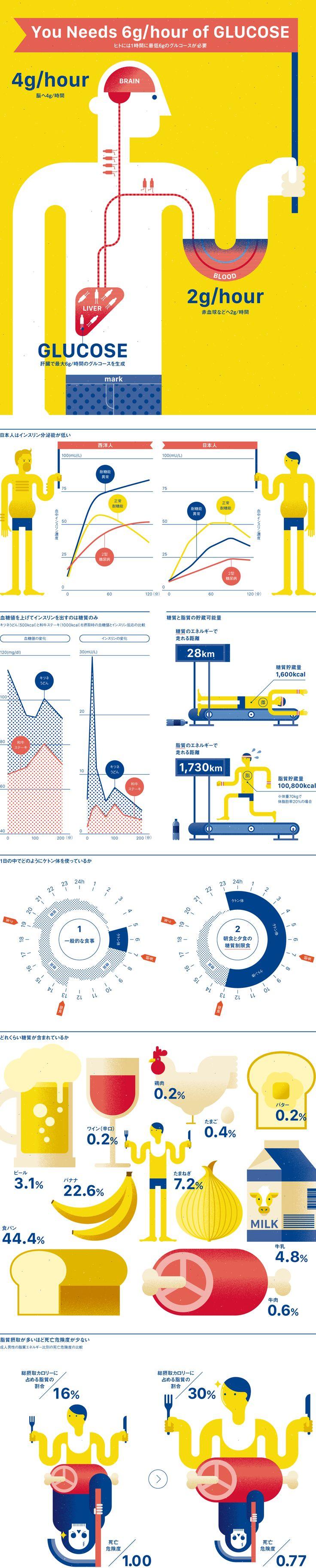 Infographics for mark #05