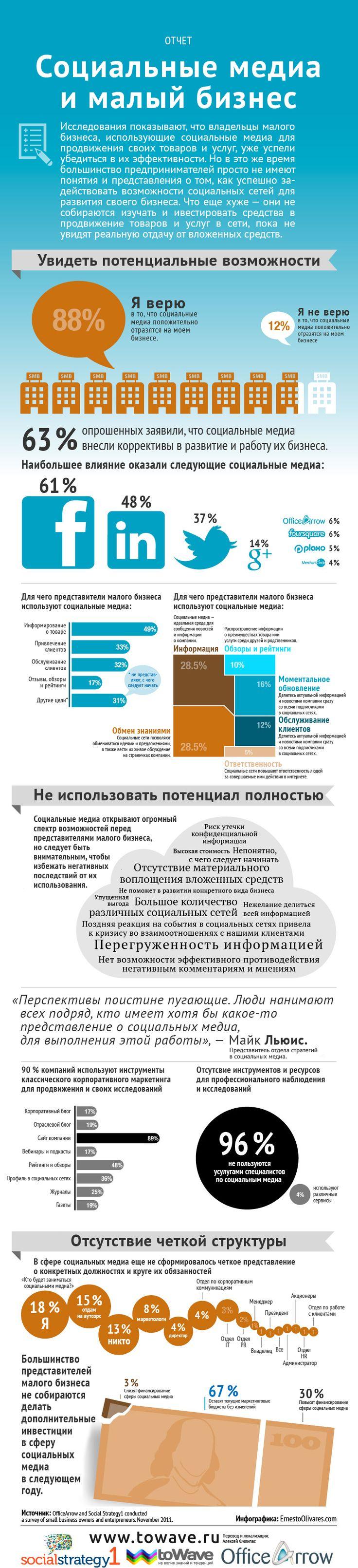 Инфографика: Социальные медиа и малый бизнес