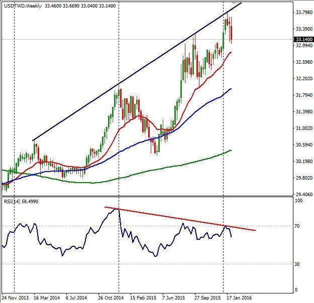 New Taiwan Dollar USDTWD To Correct After Bull Ride? - http://www.fxnewscall.com/new-taiwan-dollar-usdtwd-to-correct-after-bull-ride/1933138/